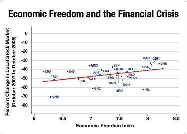 Economic Freedom Chart