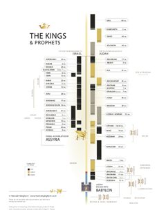 Kings-Chronicles Chart