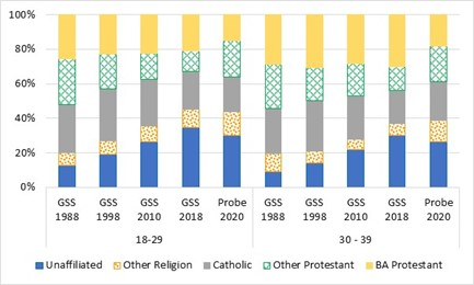 Figure 1 Religious Affiliations of Young Adults Over Time