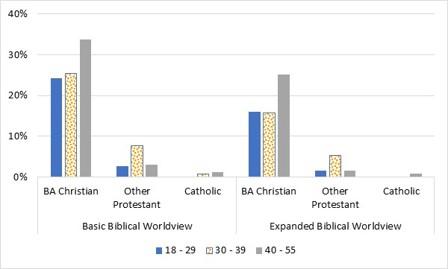 Figure 4 Worldview Beliefs of 2020 Protestants