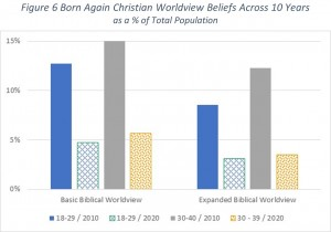 Figure 6 Born Again Christian Worldview Beliefs Across 10 Years as a % of Total Population