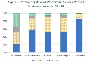Figure 7 Number of Biblical Worldview Topics Affirmed by Americans ages 18-39